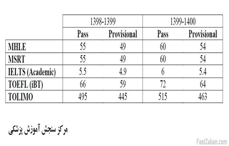افزایش حد نصاب نمره مشروطی و قبولی آزمون MHLE وزارت بهداشت