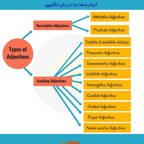 انواع صفات در زبان انگلیسی