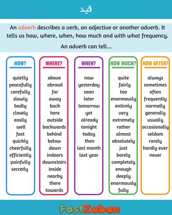 آموزش گرامر به زبان ساده - تعریف قید
