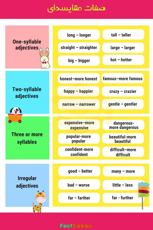 صفت های مقایسهای در زبان انگلیسی