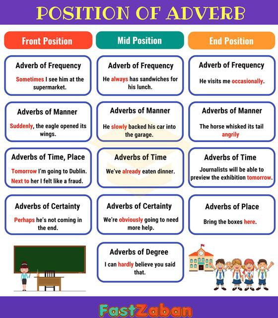 آموزش گرامر به زبان ساده - جایگاه قید