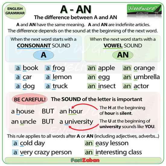 تفاوت حروف تعریف معین و نامعین
